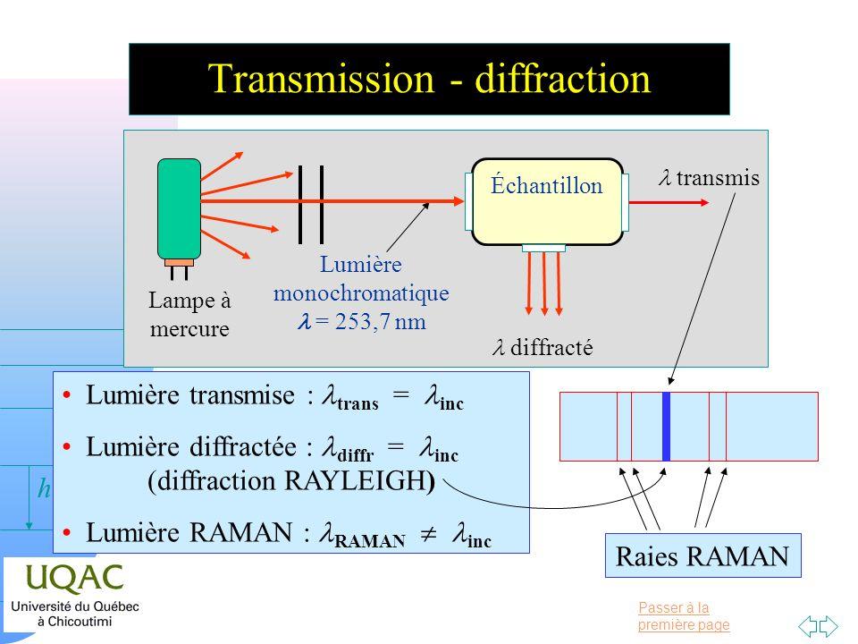Transmission - diffraction