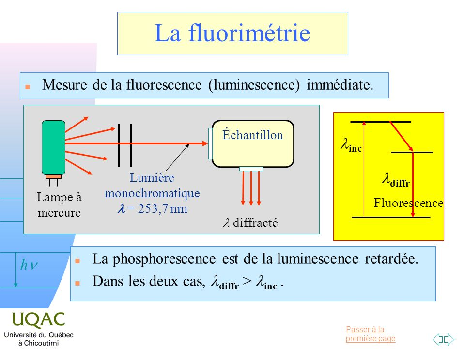 Lumière monochromatiquel = 253,7 nm