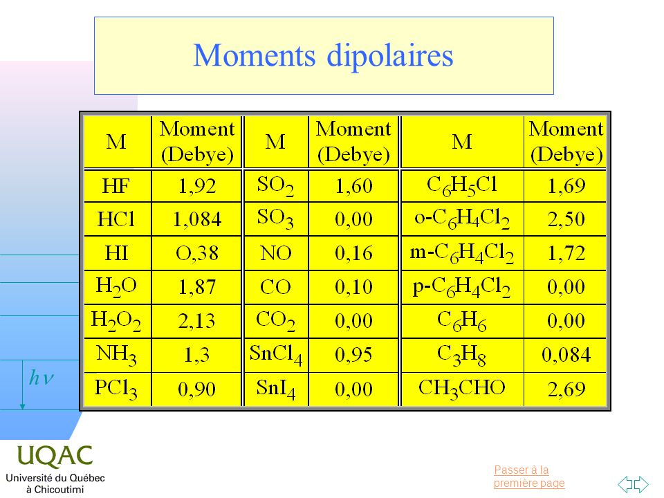 Moments dipolaires