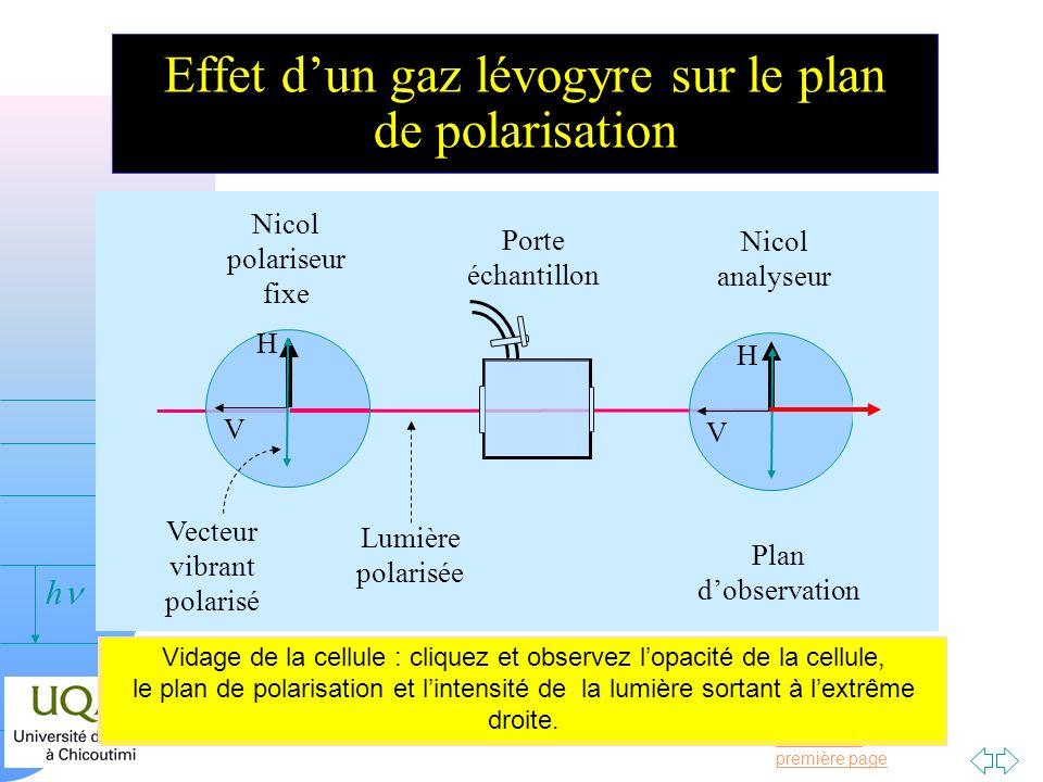 Effet d'un gaz lévogyre sur le plan de polarisation