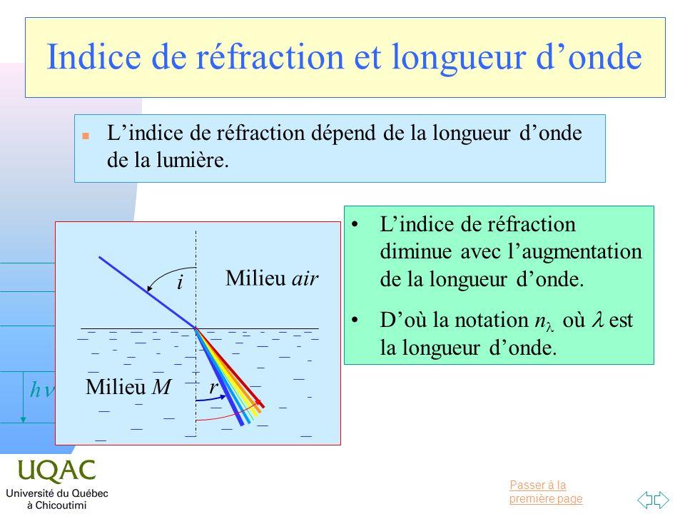 Indice de réfraction et longueur d'onde