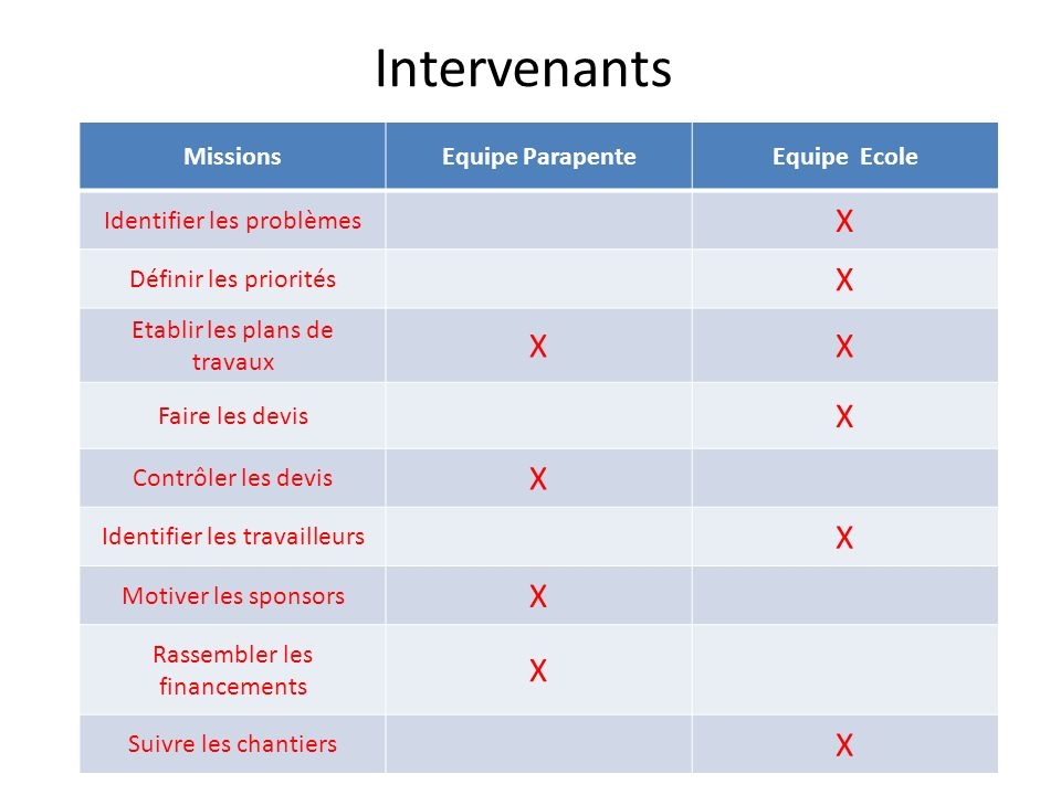 Intervenants X Missions Equipe Parapente Equipe Ecole