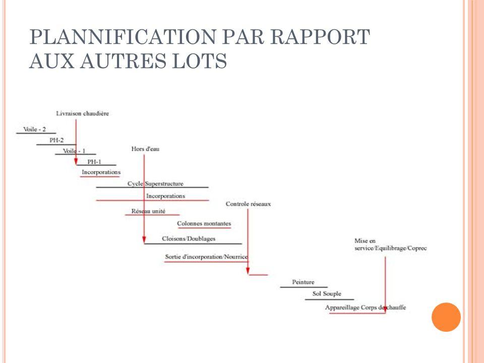 PLANNIFICATION PAR RAPPORT AUX AUTRES LOTS