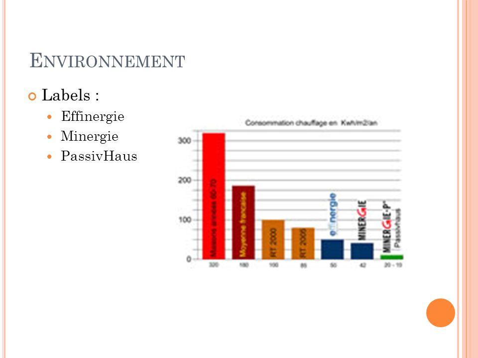 Environnement Labels : Effinergie Minergie PassivHaus