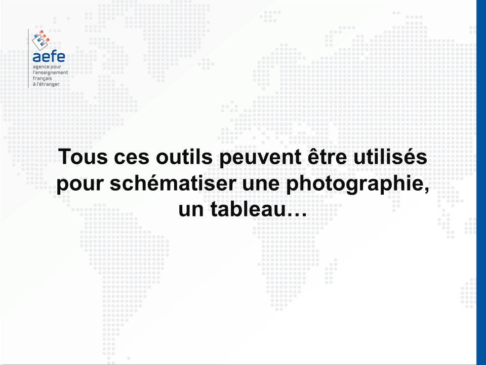 Tous ces outils peuvent être utilisés pour schématiser une photographie, un tableau…