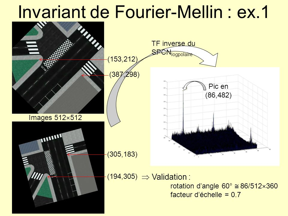 Invariant de Fourier-Mellin : ex.1