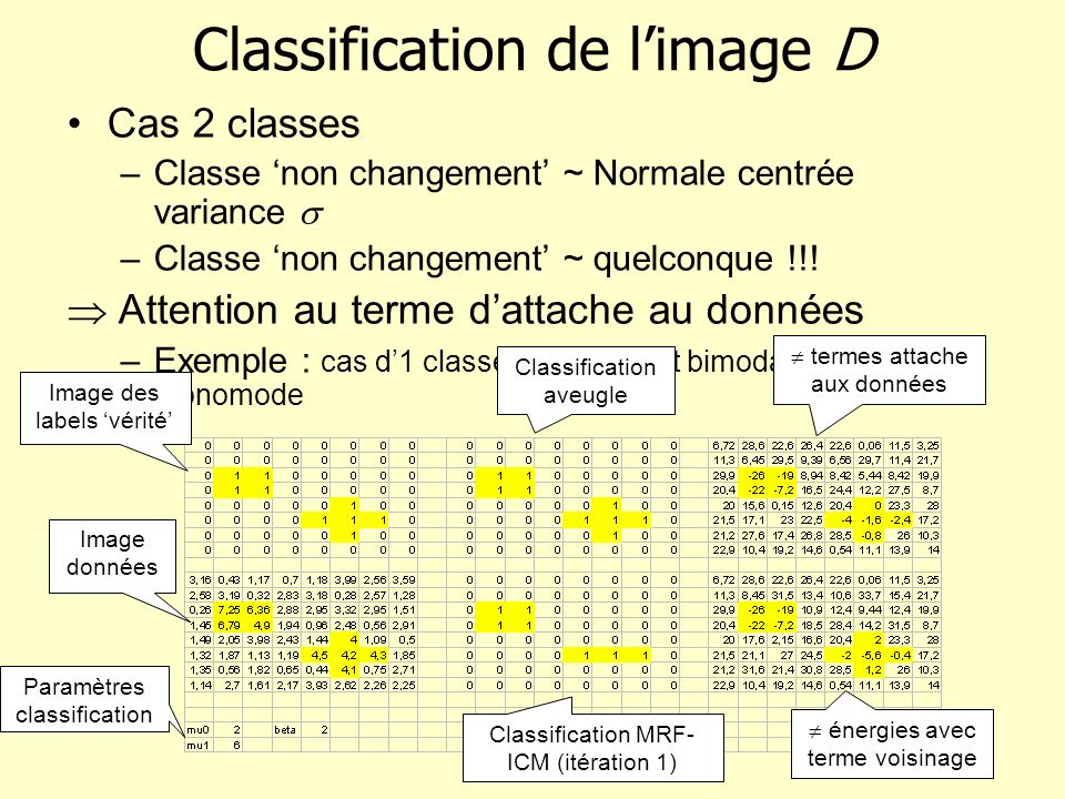 Classification de l'image D