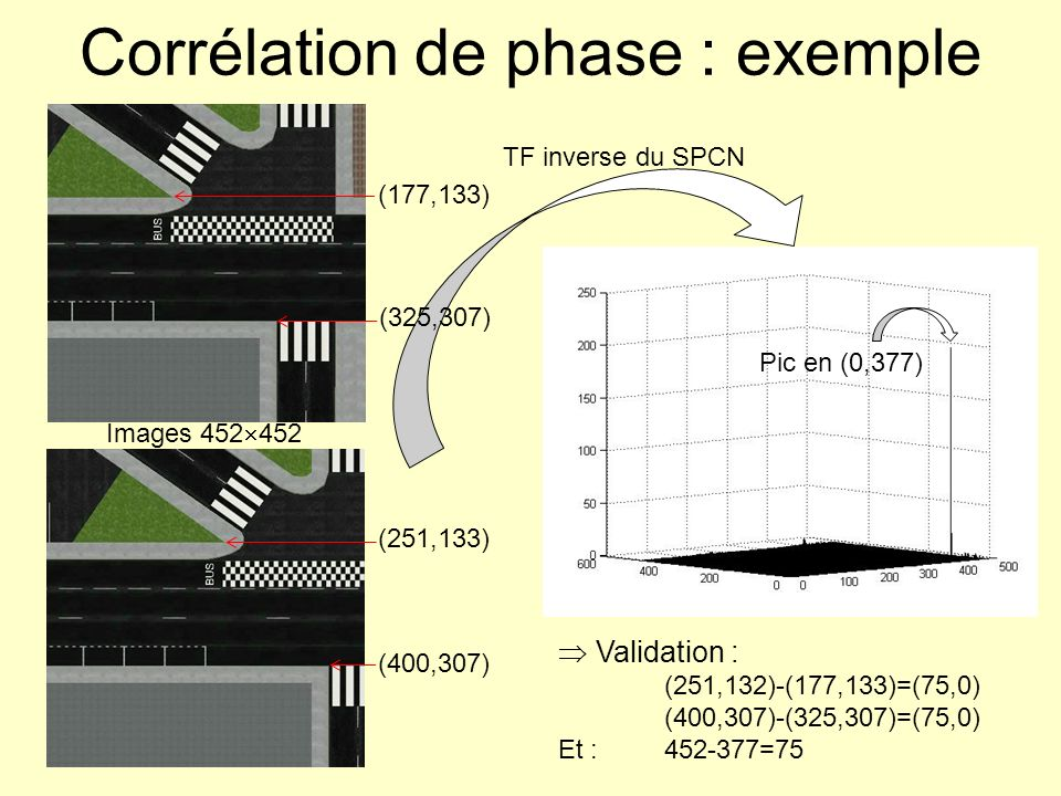 Corrélation de phase : exemple