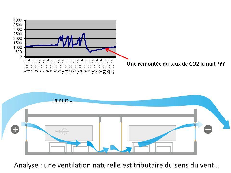 Analyse : une ventilation naturelle est tributaire du sens du vent…