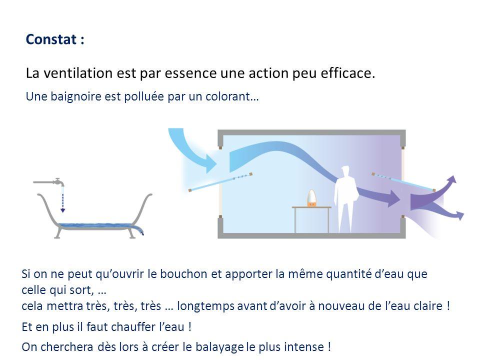 La ventilation est par essence une action peu efficace.