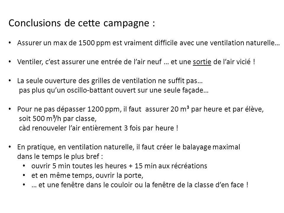 Conclusions de cette campagne :