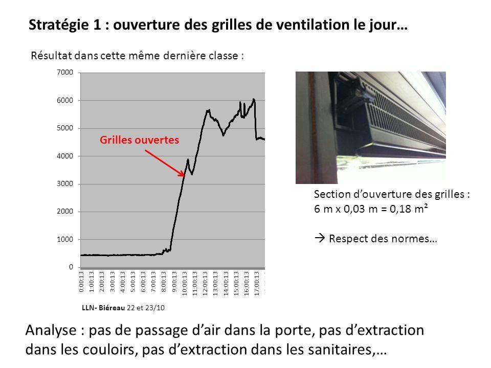 Stratégie 1 : ouverture des grilles de ventilation le jour…