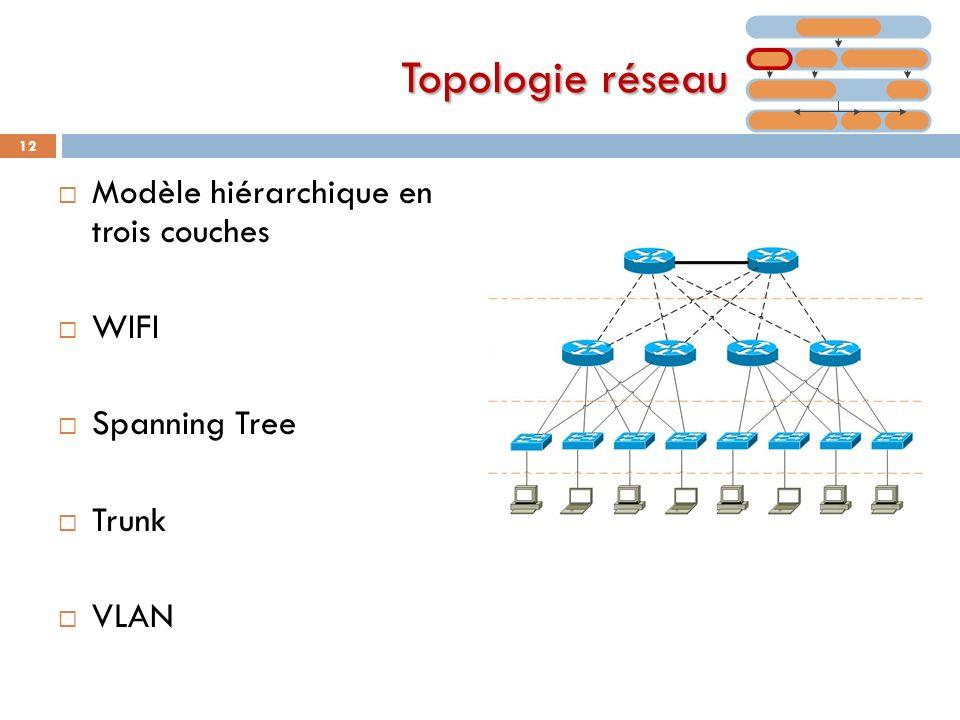 Topologie réseau Modèle hiérarchique en trois couches WIFI