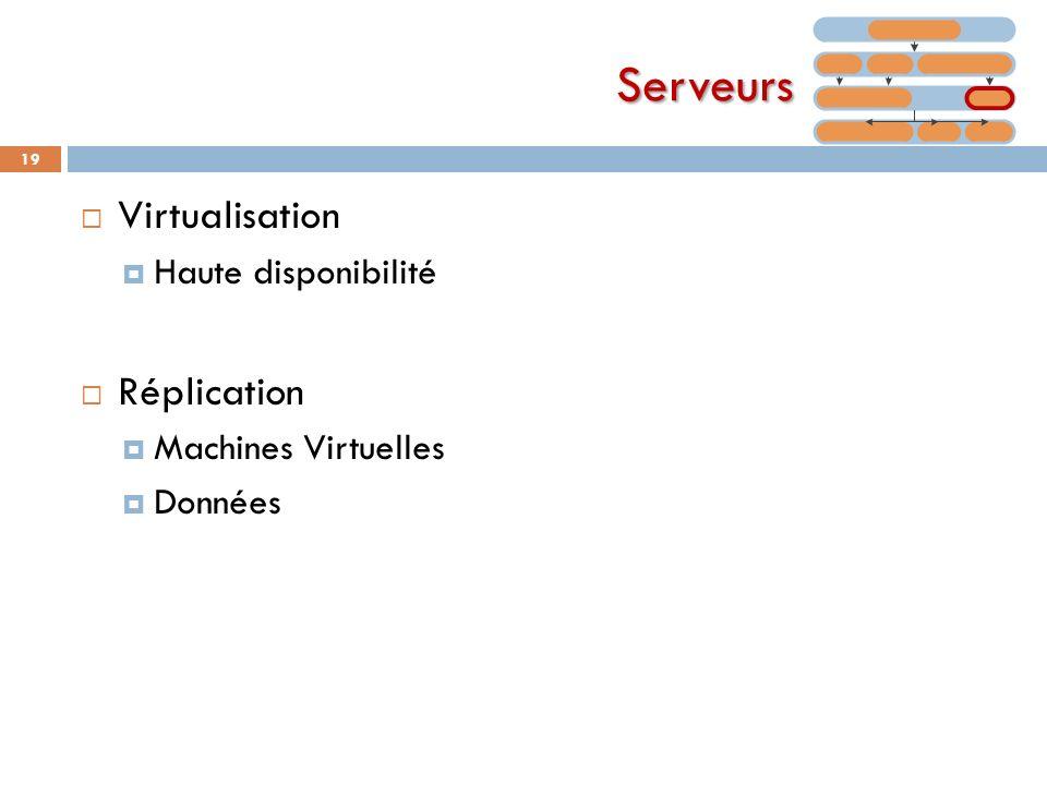 Serveurs Virtualisation Réplication Haute disponibilité
