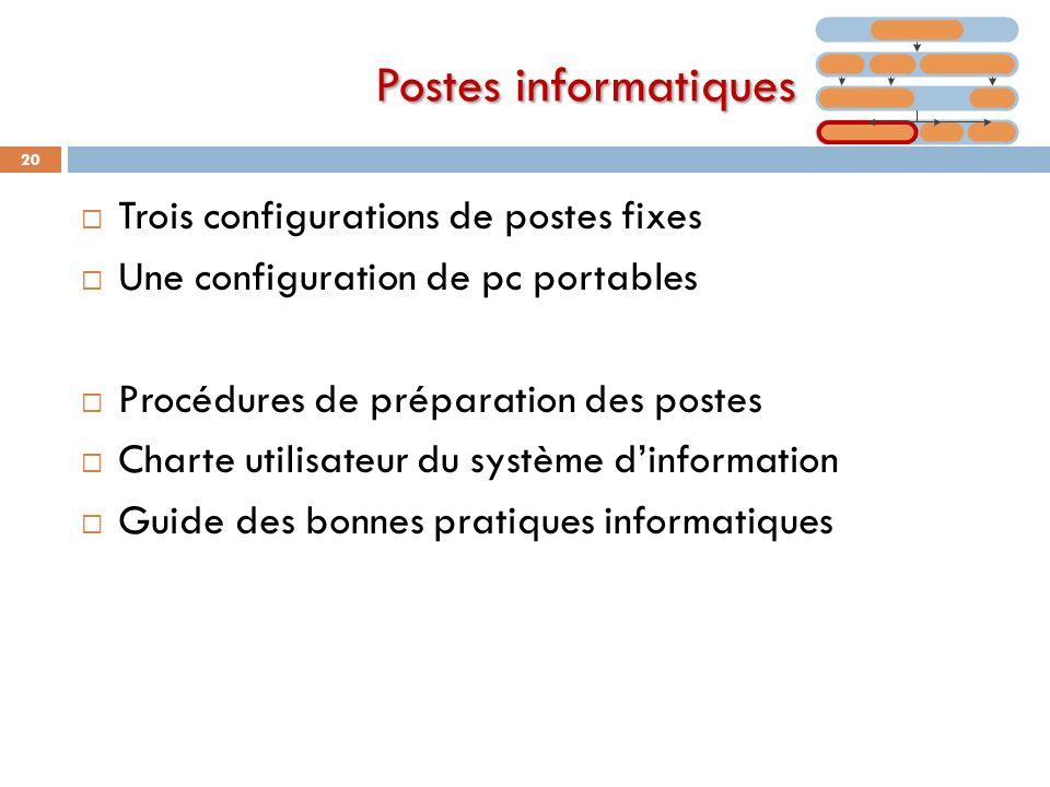 Postes informatiques Trois configurations de postes fixes