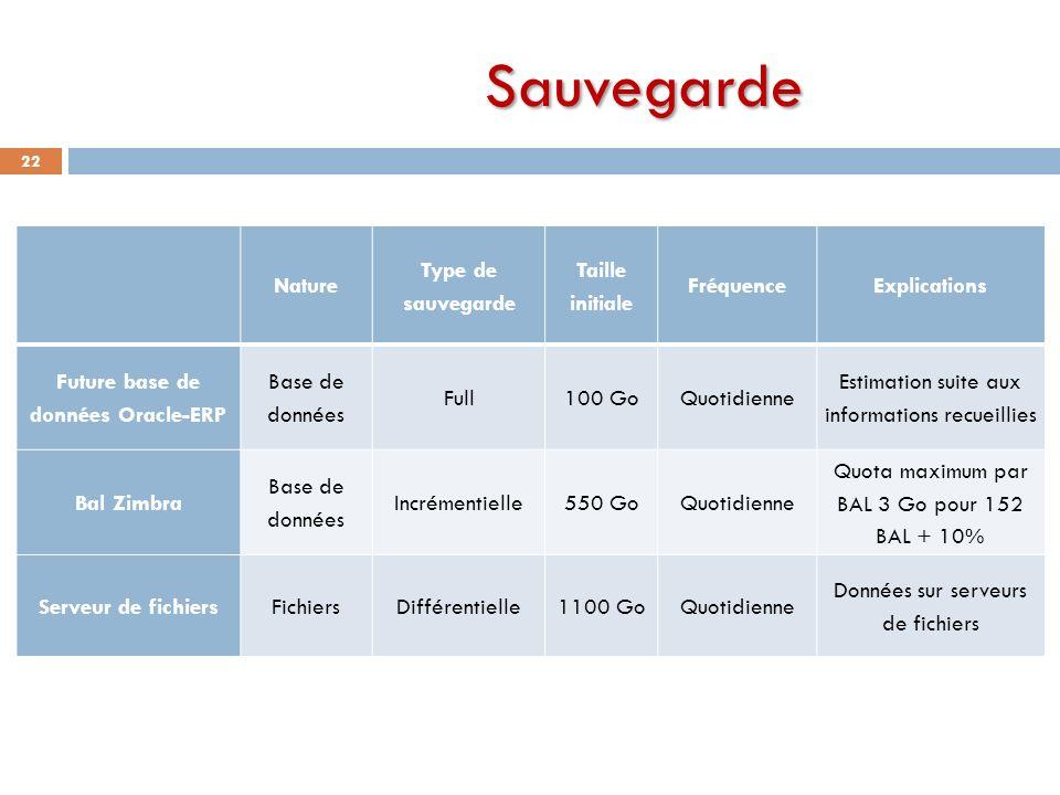 Future base de données Oracle-ERP