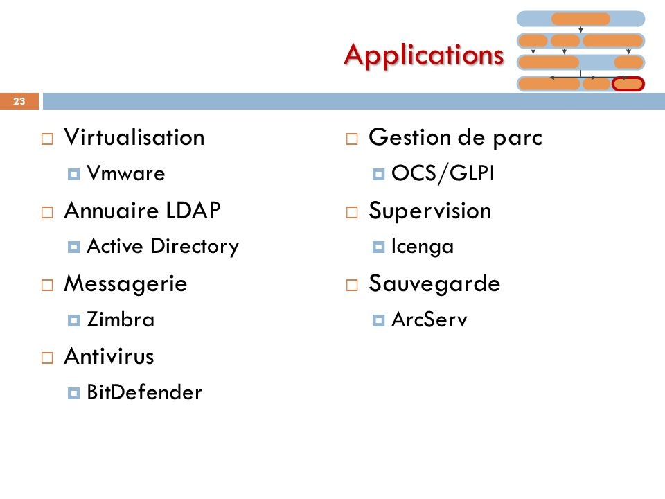 Applications Virtualisation Annuaire LDAP Messagerie Antivirus
