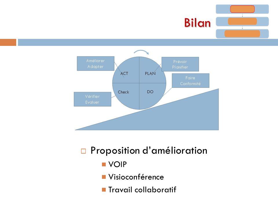 Bilan Proposition d'amélioration VOIP Visioconférence
