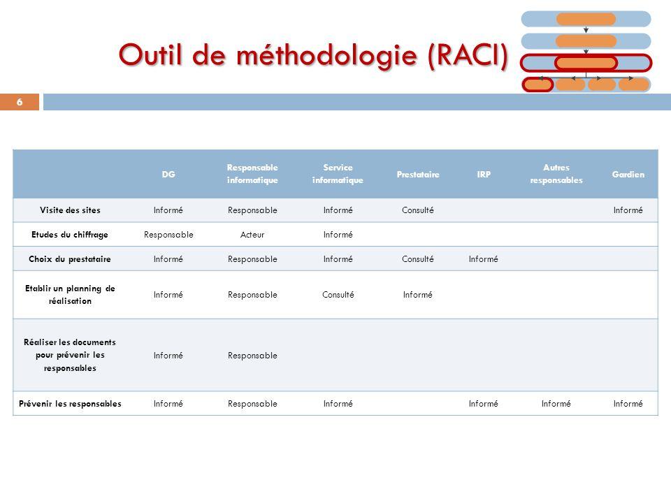 Outil de méthodologie (RACI)