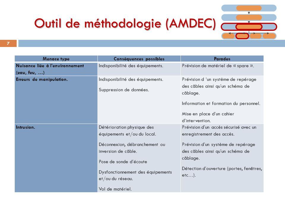 Outil de méthodologie (AMDEC)