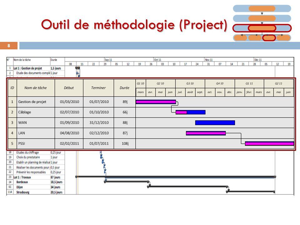 Outil de méthodologie (Project)