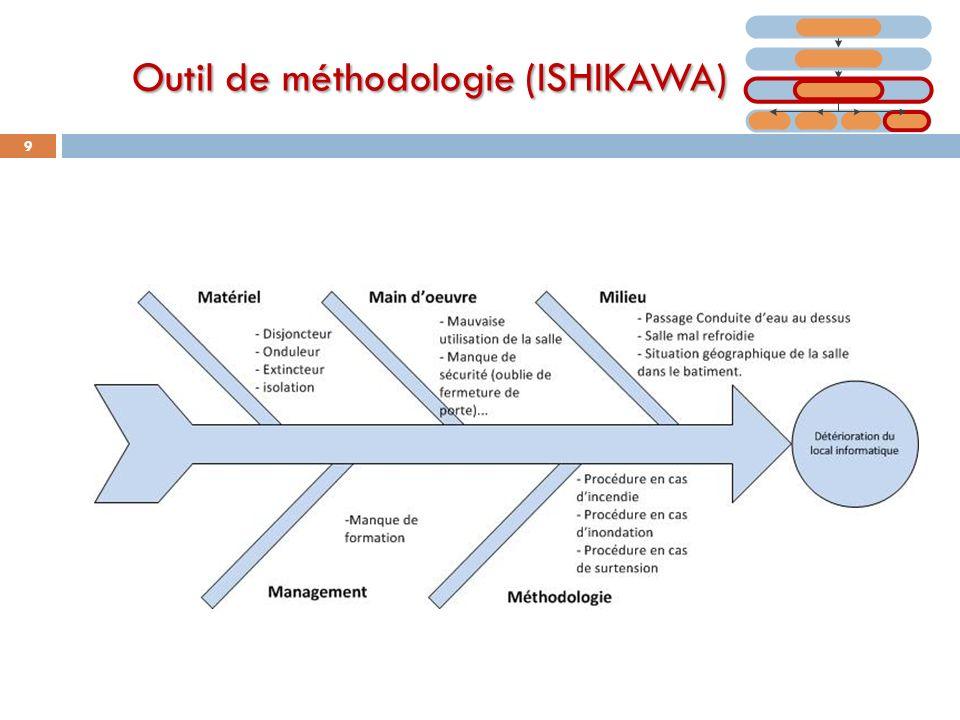 Outil de méthodologie (ISHIKAWA)