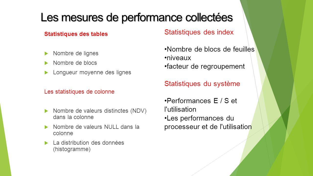 Les mesures de performance collectées