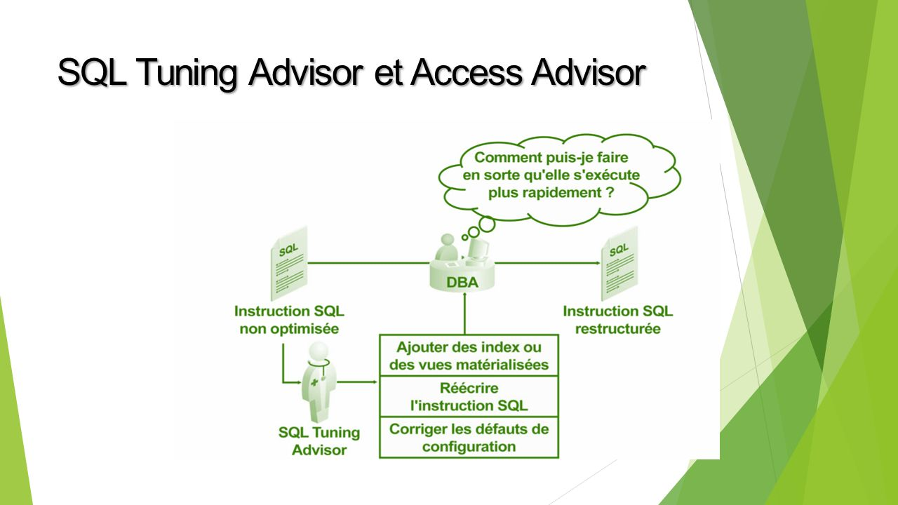 SQL Tuning Advisor et Access Advisor