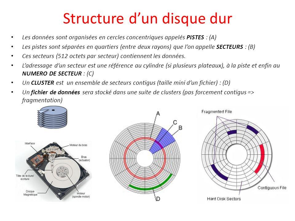 Structure d'un disque dur