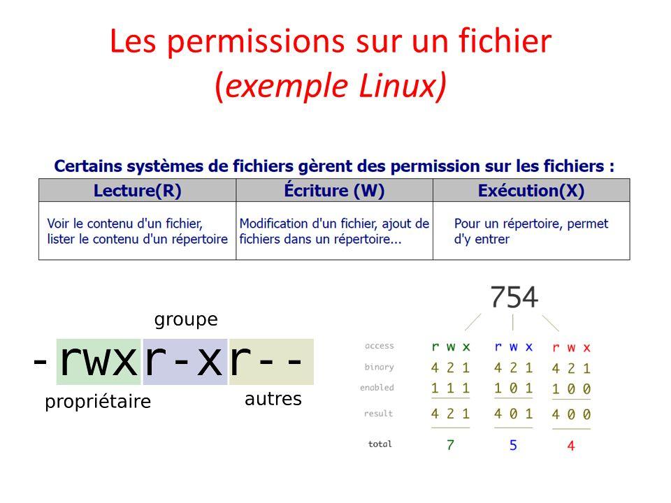 Les permissions sur un fichier (exemple Linux)