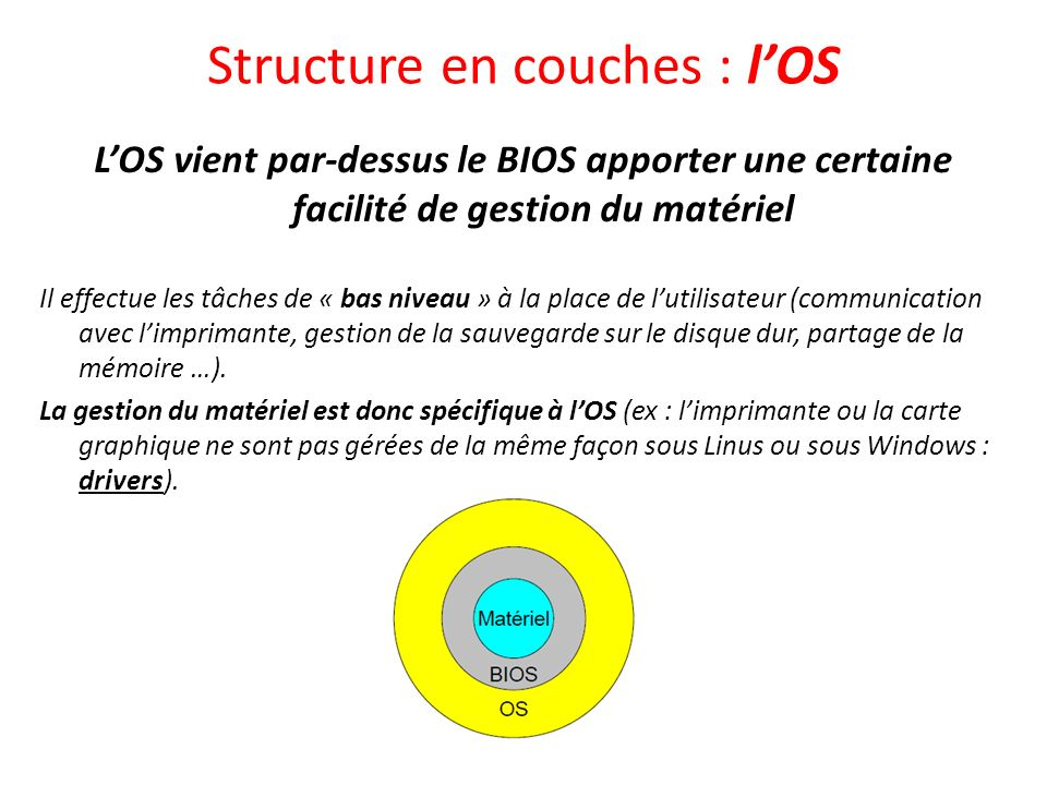 Structure en couches : l'OS