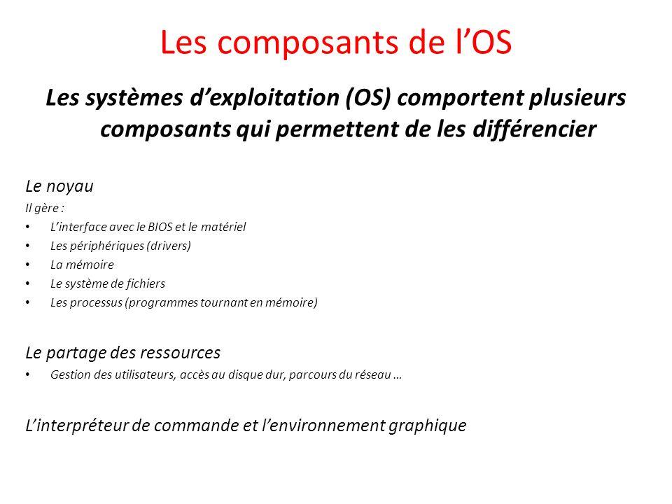 Les composants de l'OS Les systèmes d'exploitation (OS) comportent plusieurs composants qui permettent de les différencier.
