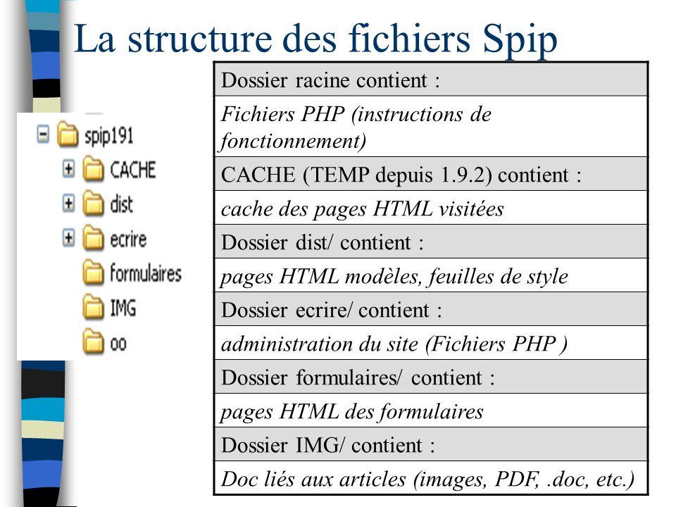 La structure des fichiers Spip