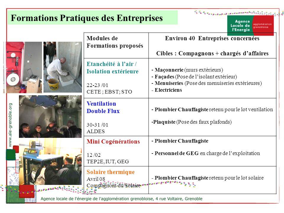 Formations Pratiques des Entreprises