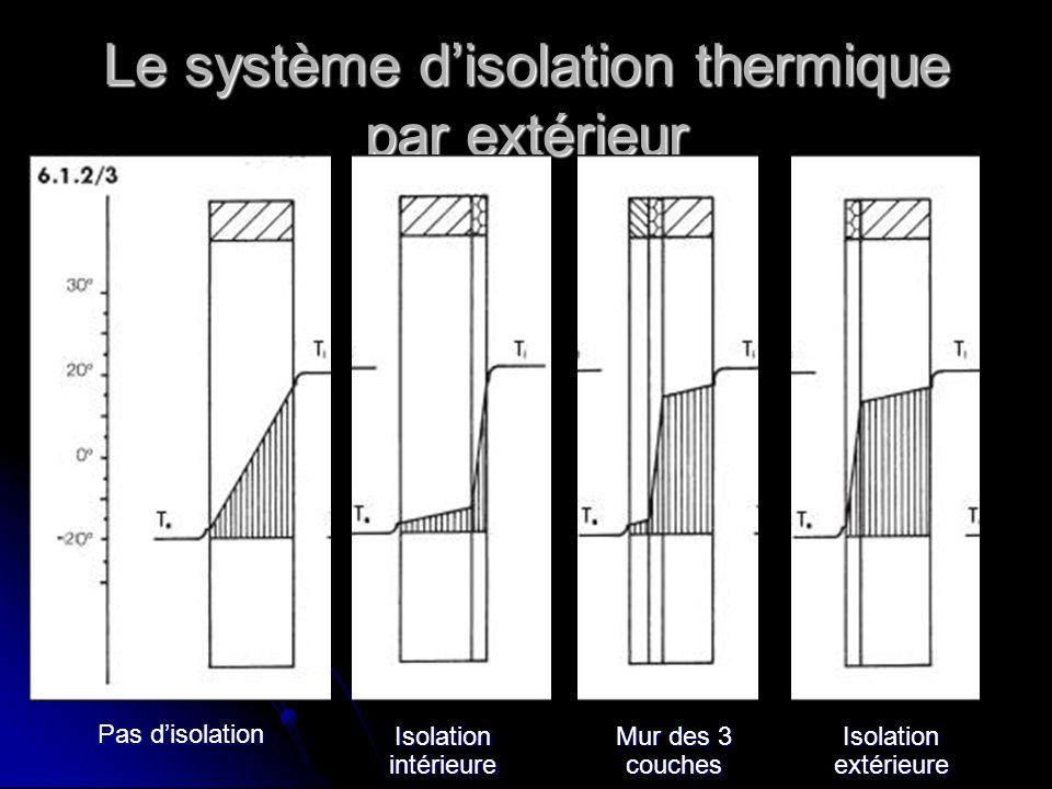 Le système d'isolation thermique par extérieur