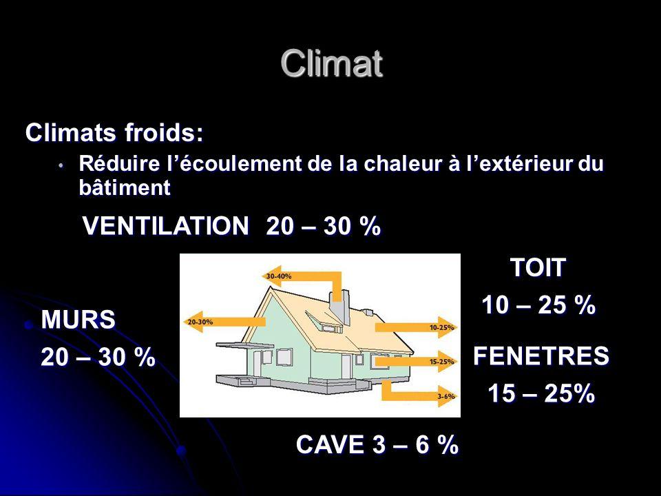 Climat Climats froids: VENTILATION 20 – 30 % TOIT 10 – 25 % MURS
