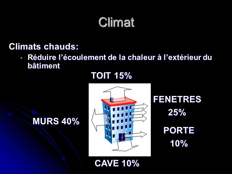 Climat Climats chauds: TOIT 15% FENETRES 25% MURS 40% PORTE 10%