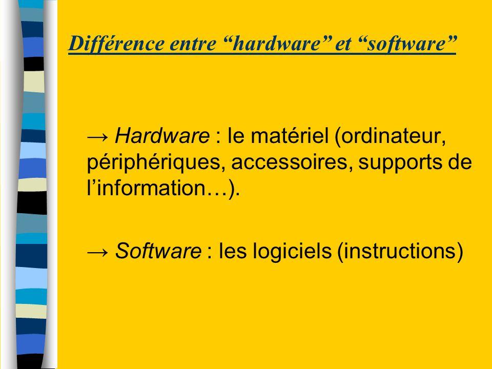 Différence entre hardware et software