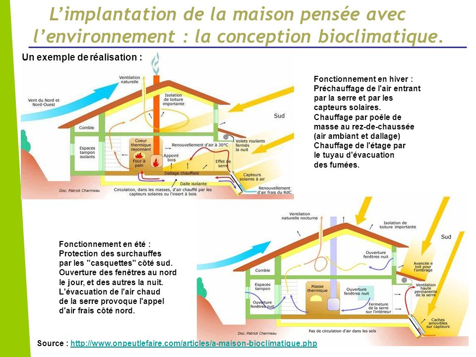L'implantation de la maison pensée avec l'environnement : la conception bioclimatique.