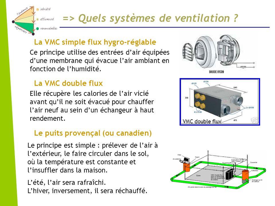 => Quels systèmes de ventilation