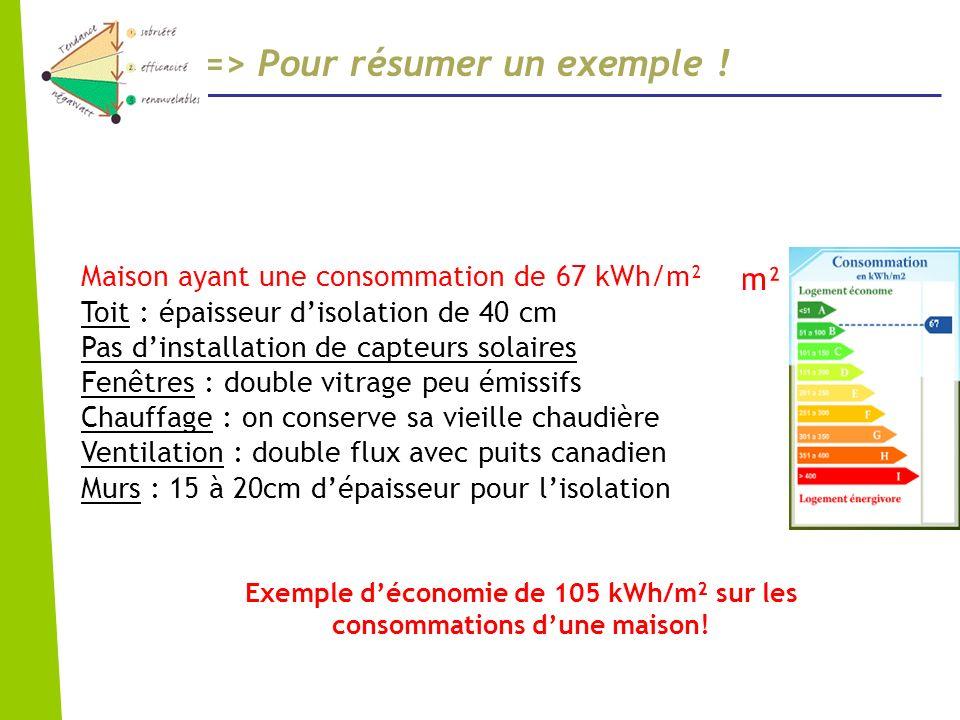 Exemple d'économie de 105 kWh/m² sur les consommations d'une maison!