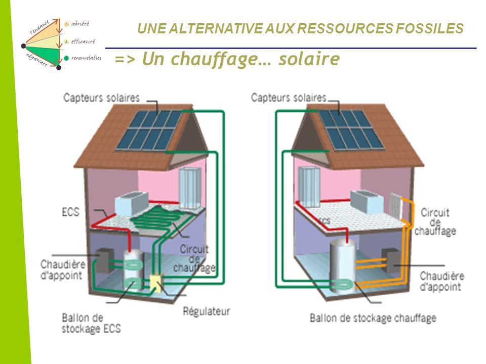 => Un chauffage… solaire