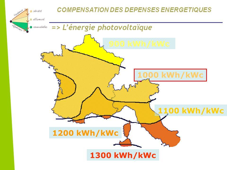 1000 kWh/kWc 900 kWh/kWc 1100 kWh/kWc 1200 kWh/kWc 1300 kWh/kWc