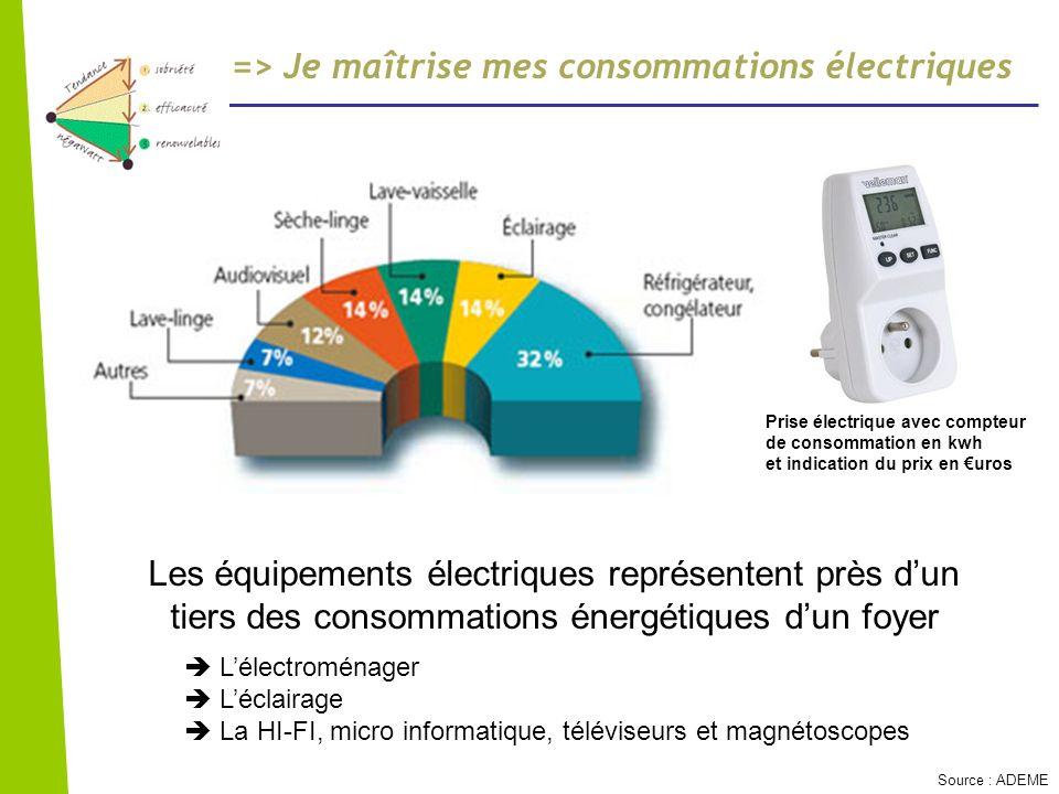 => Je maîtrise mes consommations électriques