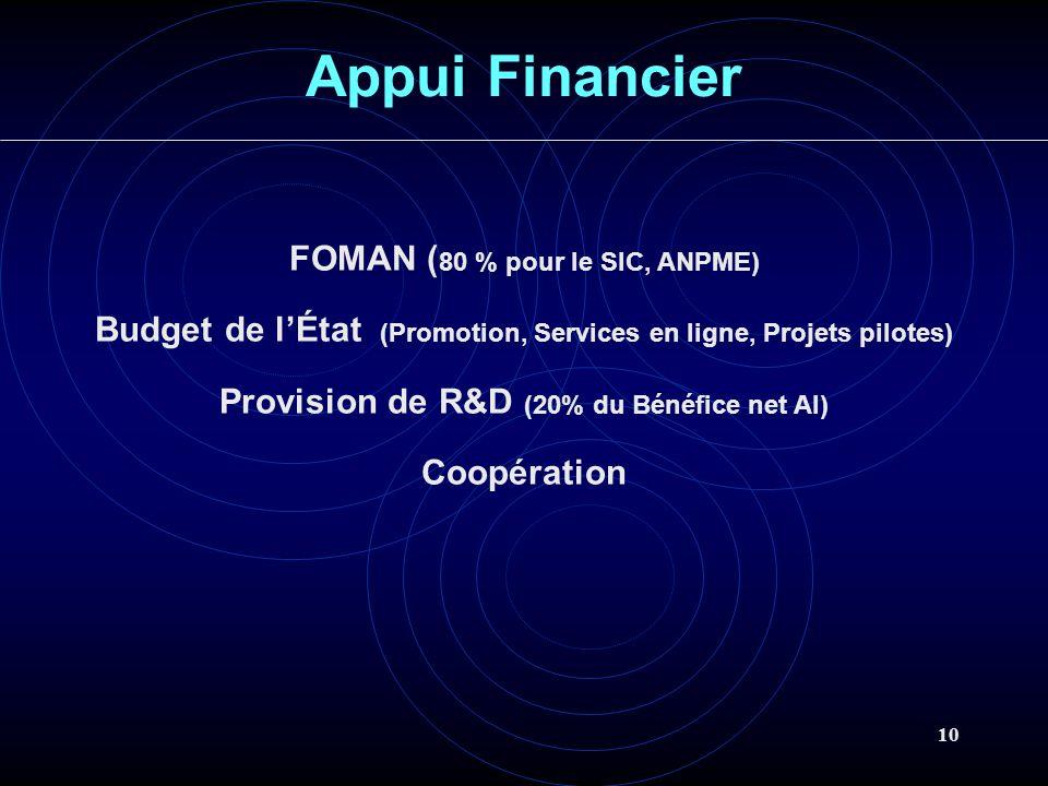 Appui Financier FOMAN (80 % pour le SIC, ANPME)