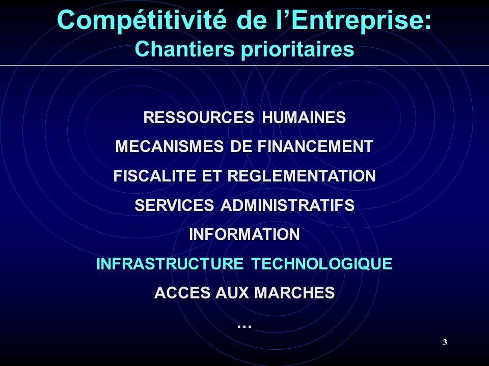 Compétitivité de l'Entreprise: