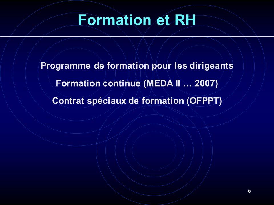 Formation et RH Programme de formation pour les dirigeants