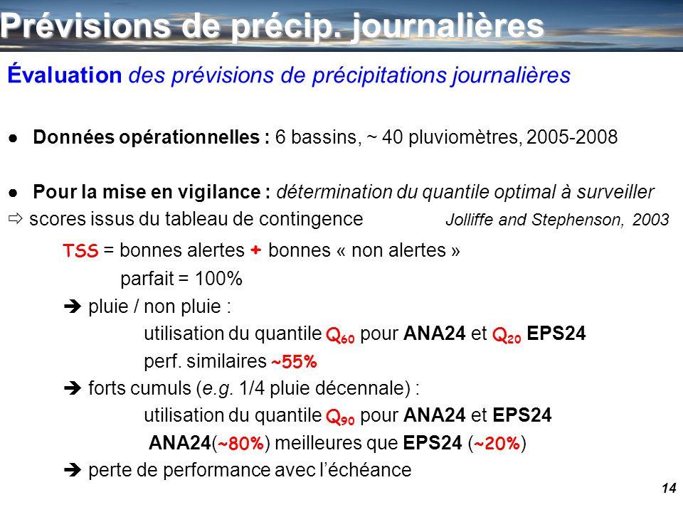 Prévisions de précip. journalières