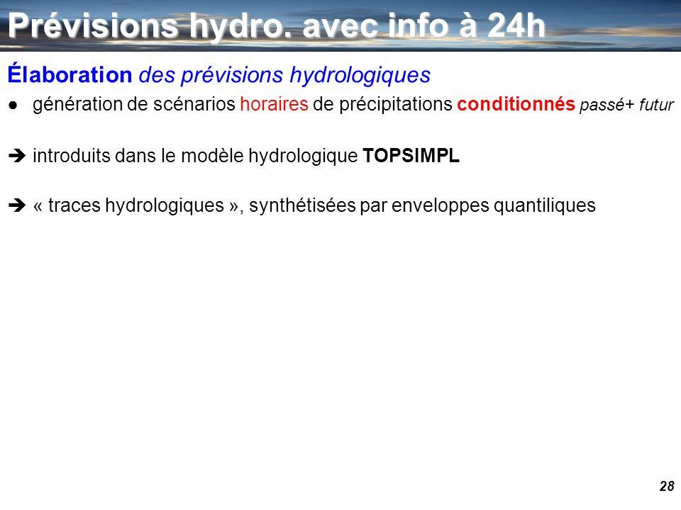 Prévisions hydro. avec info à 24h