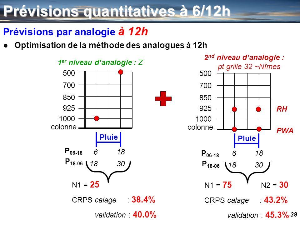 2nd niveau d'analogie : pt grille 32 ~Nîmes